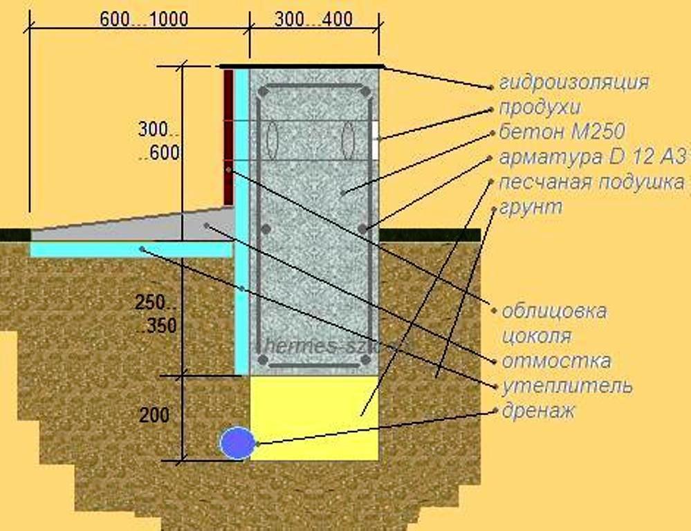подушка под свайный фундамент на пучинистых грунтах