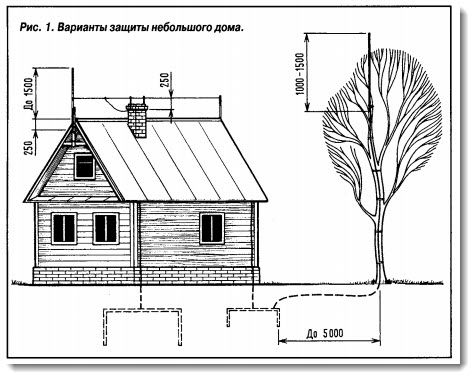 Как сделать громоотвод в деревянном доме своими руками