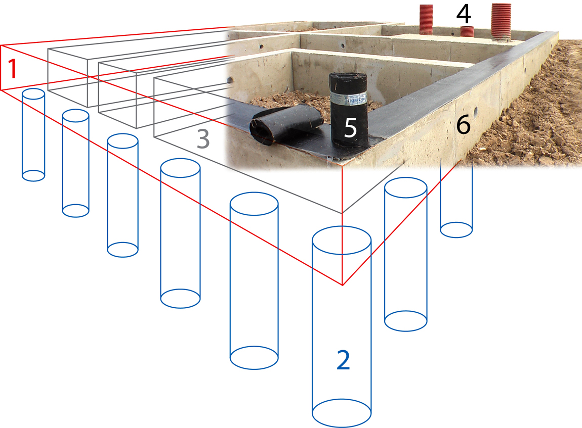 Как сделать столбчатый фундамент своими руками